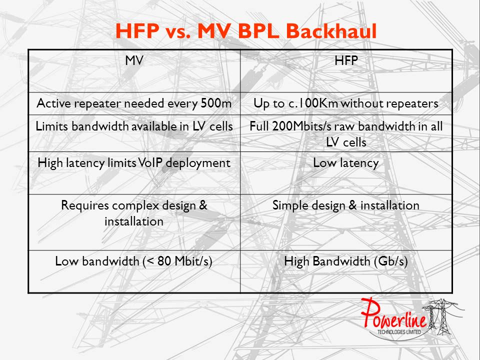 HFP vs. MV BPL Backhaul MVHFP Active repeater needed every 500mUp to c.100Km without repeaters Limits bandwidth available in LV cellsFull 200Mbits/s r