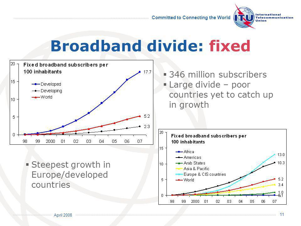 April 2008 Committed to Connecting the World 11 Broadband divide: fixed 346 million subscribers Large divide – poor countries yet to catch up in growth Steepest growth in Europe/developed countries