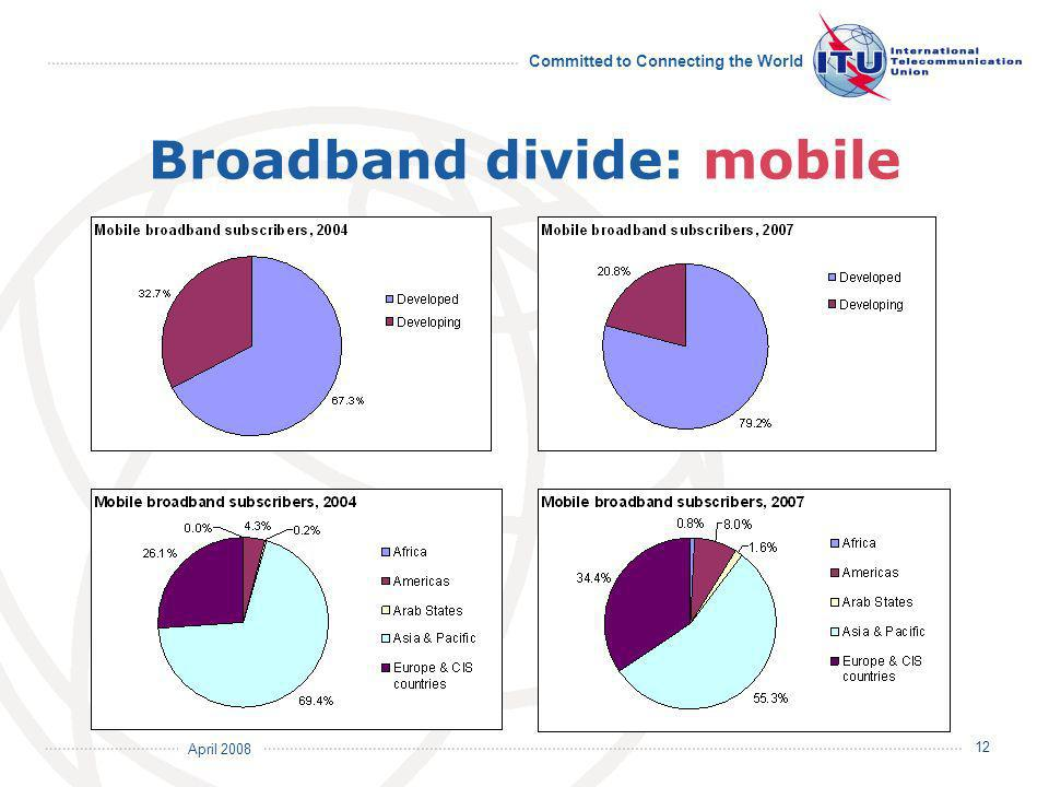 April 2008 Committed to Connecting the World 12 Broadband divide: mobile