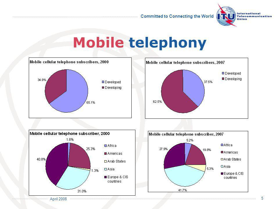 April 2008 Committed to Connecting the World 6 Mobile telephony 3.3 billion mobile subscribers Steep growth in developing countries (incl.