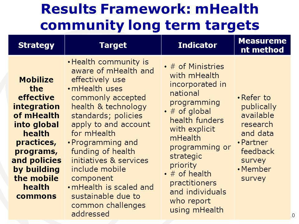 Results Framework: mHealth community long term targets 10 StrategyTargetIndicator Measureme nt method Mobilize the effective integration of mHealth in