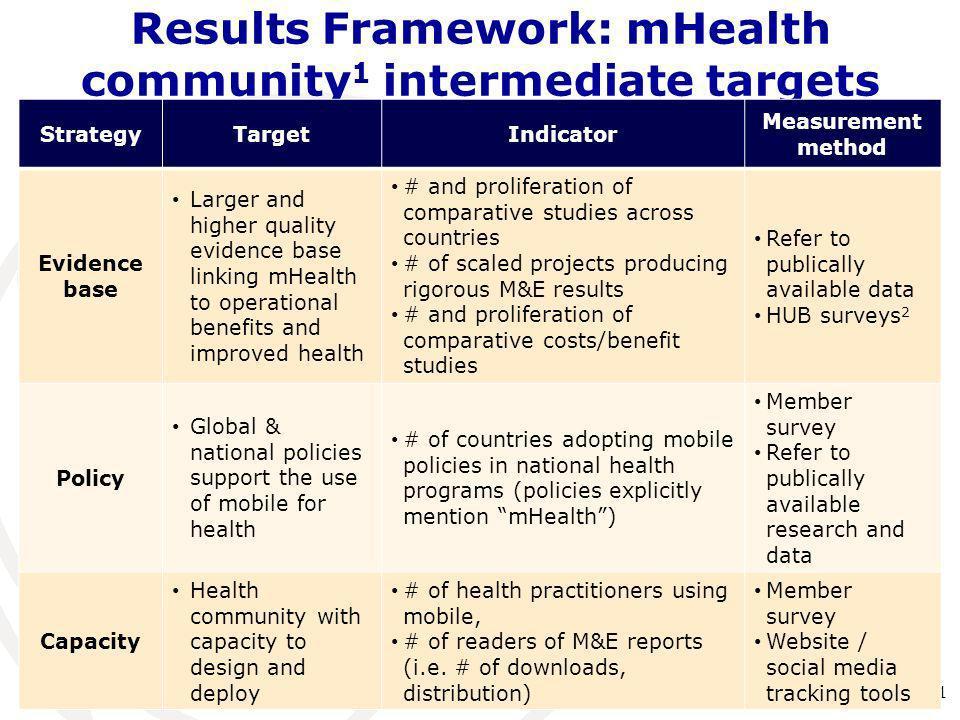 Results Framework: mHealth community 1 intermediate targets 11 StrategyTargetIndicator Measurement method Evidence base Larger and higher quality evid