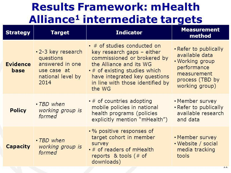 Results Framework: mHealth Alliance 1 intermediate targets 12 StrategyTargetIndicator Measurement method Evidence base 2-3 key research questions answ
