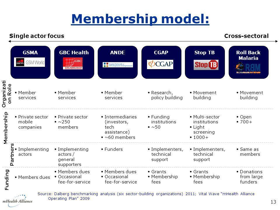 Membership model: Source: Dalberg benchmarking analysis (six sector-building organizations) 2011; Vital Wave mHealth Alliance Operating Plan 2009 13 C