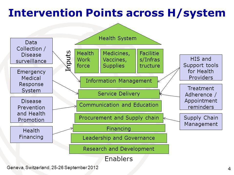 4 Intervention Points across H/system Geneva, Switzerland, 25-26 September 2012 Research and Development Leadership and Governance Financing Procureme