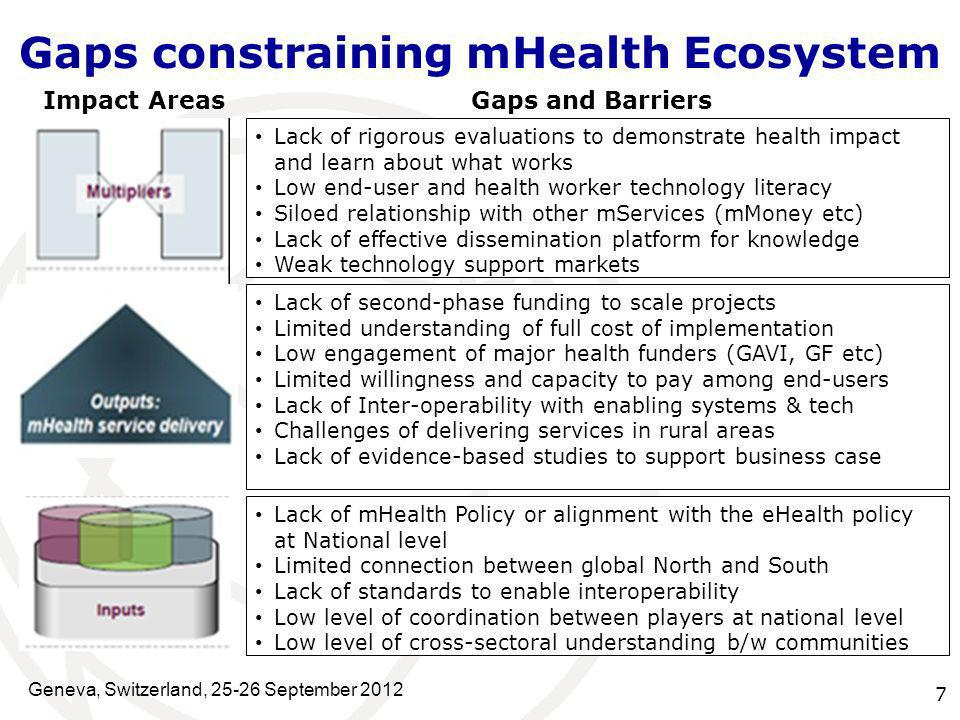 7 Gaps constraining mHealth Ecosystem Geneva, Switzerland, 25-26 September 2012 Lack of mHealth Policy or alignment with the eHealth policy at Nationa