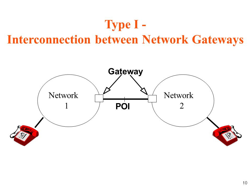10 Type I - Interconnection between Network Gateways Network 1 2 POI Gateway