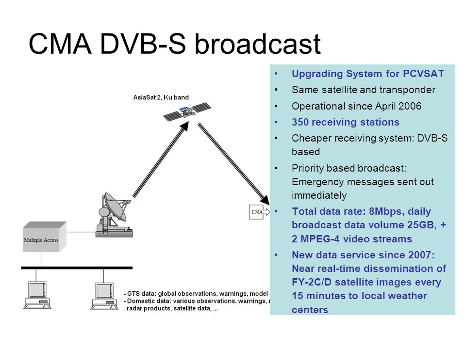 CMA DVB-S broadcast Upgrading System for PCVSAT Same satellite and transponder Operational since April 2006 350 receiving stations Cheaper receiving system: DVB-S based Priority based broadcast: Emergency messages sent out immediately Total data rate: 8Mbps, daily broadcast data volume 25GB, + 2 MPEG-4 video streams New data service since 2007: Near real-time dissemination of FY-2C/D satellite images every 15 minutes to local weather centers