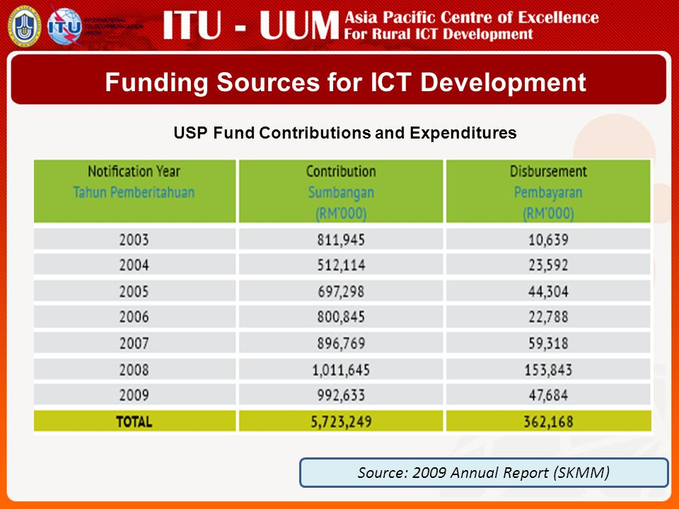 USP Funding Management USP projectStatus of Project Committed/Budgeted Amount (RM) Basic telephony -The provision of basic telephone infrastructure and services to USP designated areas -Pilot project began in 2002 and since then around 57,500 households have benefited from the telephony projects.