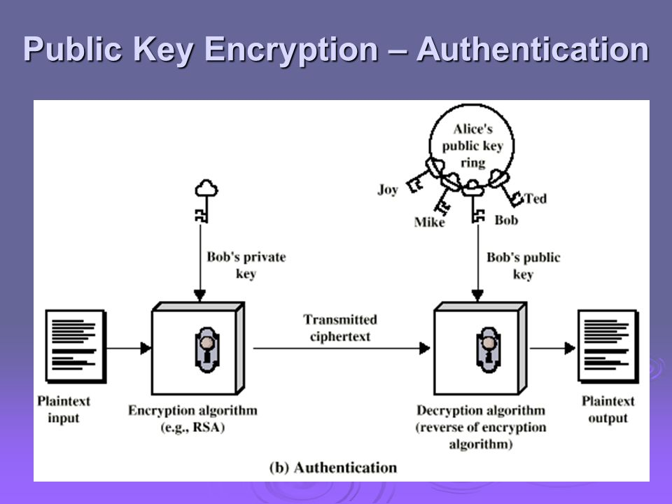 Public Key Encryption – Authentication