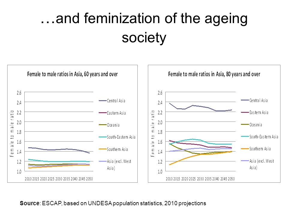 … and feminization of the ageing society Source: ESCAP, based on UNDESA population statistics, 2010 projections