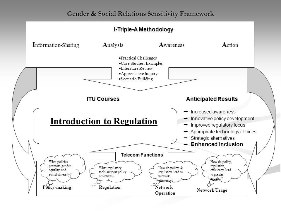 Introduction to Regulation I-Triple-A Methodology I nformation-Sharing A nalysis A wareness A ction ITU Courses Practical Challenges Case Studies, Exa