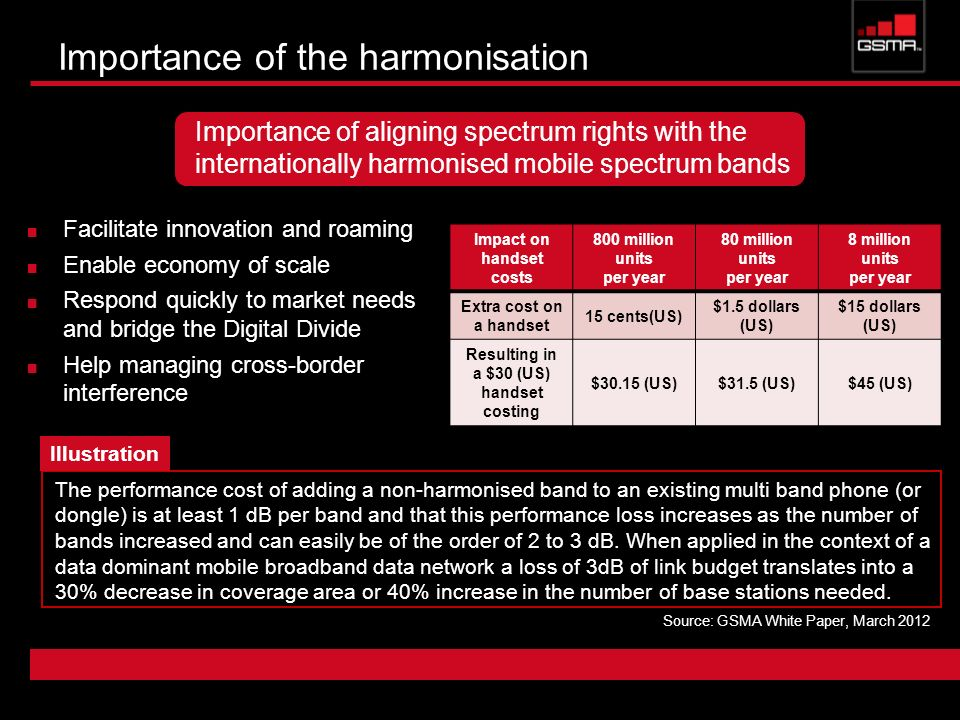 Importance of the harmonisation Facilitate innovation and roaming Enable economy of scale Respond quickly to market needs and bridge the Digital Divide Help managing cross-border interference Importance of aligning spectrum rights with the internationally harmonised mobile spectrum bands Impact on handset costs 800 million units per year 80 million units per year 8 million units per year Extra cost on a handset 15 cents(US) $1.5 dollars (US) $15 dollars (US) Resulting in a $30 (US) handset costing $30.15 (US)$31.5 (US)$45 (US) The performance cost of adding a non-harmonised band to an existing multi band phone (or dongle) is at least 1 dB per band and that this performance loss increases as the number of bands increased and can easily be of the order of 2 to 3 dB.