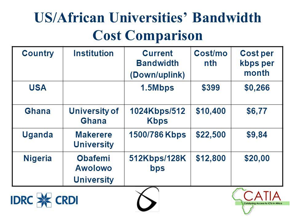 US/African Universities Bandwidth Cost Comparison CountryInstitutionCurrent Bandwidth (Down/uplink) Cost/mo nth Cost per kbps per month USA1.5Mbps$399$0,266 GhanaUniversity of Ghana 1024Kbps/512 Kbps $10,400$6,77 UgandaMakerere University 1500/786 Kbps$22,500$9,84 NigeriaObafemi Awolowo University 512Kbps/128K bps $12,800$20,00
