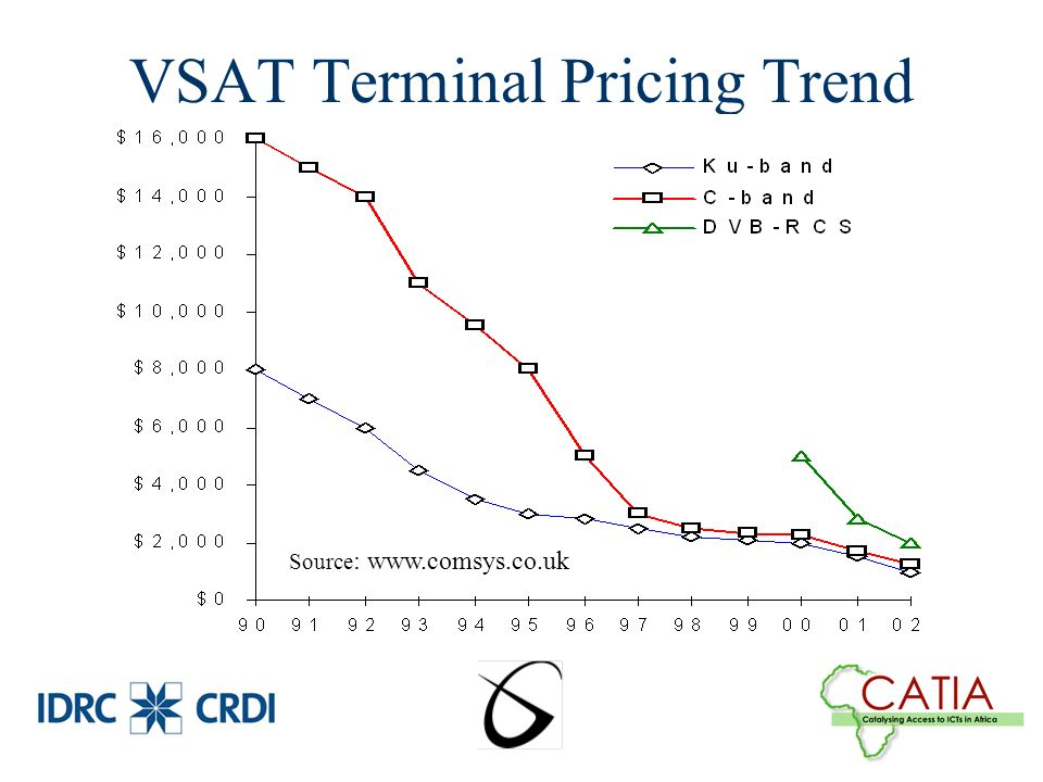 VSAT Terminal Pricing Trend Source : www.comsys.co.uk