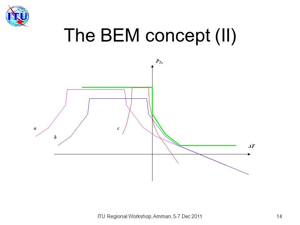 ITU Regional Workshop, Amman, 5-7 Dec 201114 The BEM concept (II) ΔF P Tx c b a