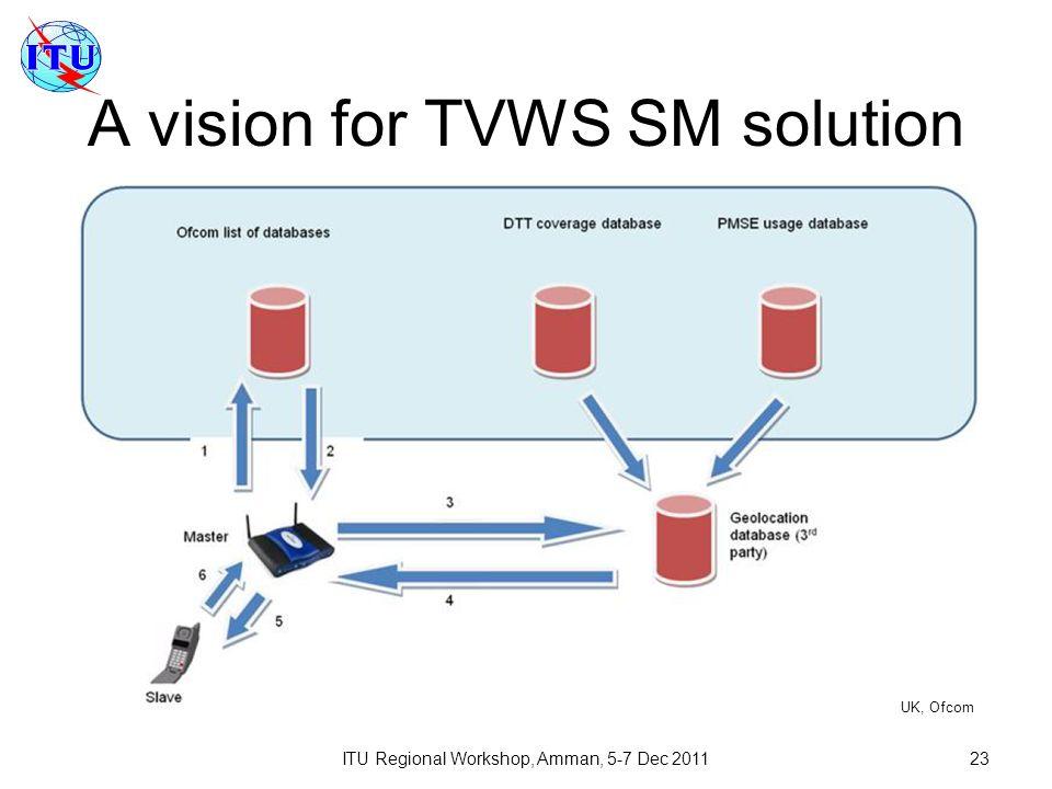ITU Regional Workshop, Amman, 5-7 Dec 201123 A vision for TVWS SM solution UK, Ofcom