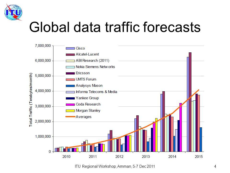 ITU Regional Workshop, Amman, 5-7 Dec 20114 Global data traffic forecasts