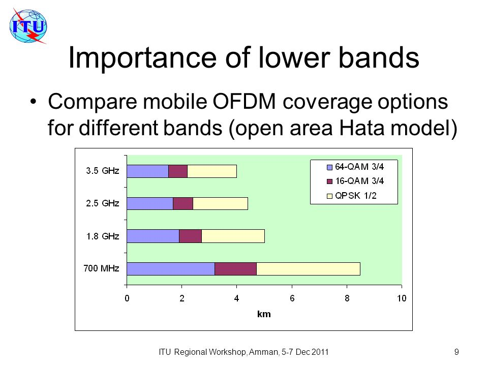 ITU Regional Workshop, Amman, 5-7 Dec 20119 Importance of lower bands Compare mobile OFDM coverage options for different bands (open area Hata model)