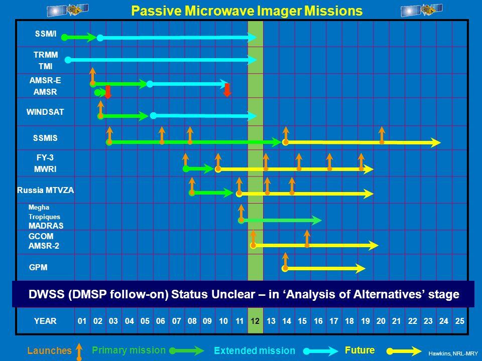 SSM/I TRMM TMI AMSR-E AMSR WINDSAT SSMIS FY-3 MWRI Russia MTVZA YEAR01020304050607080910111213141516171819202122232425 Primary mission Extended missio