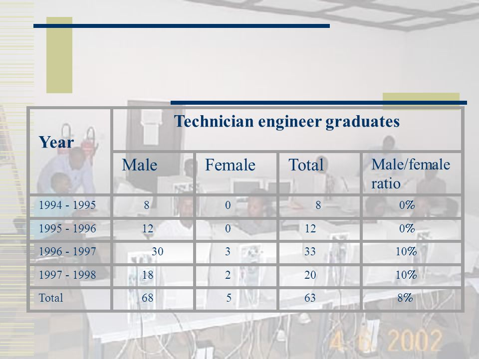 Year Technician engineer graduates MaleFemaleTotal Male/female ratio 1994 - 1995 8 0 8 0 1995 - 1996 12 0 0 1996 - 1997 30 3 33 10 1997 - 1998 18 2 20 10 Total 68 5 63 8