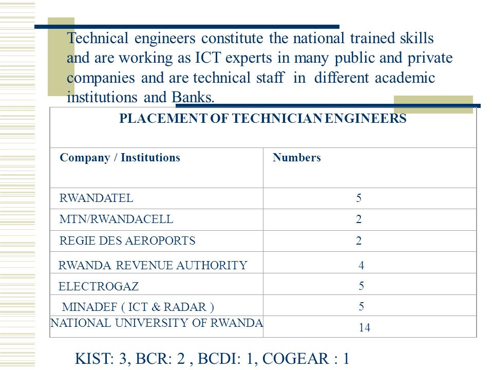 PLACEMENT OF TECHNICIAN ENGINEERS Company / InstitutionsNumbers RWANDATEL 5 MTN/RWANDACELL 2 REGIE DES AEROPORTS 2 Technical engineers constitute the national trained skills and are working as ICT experts in many public and private companies and are technical staff in different academic institutions and Banks.