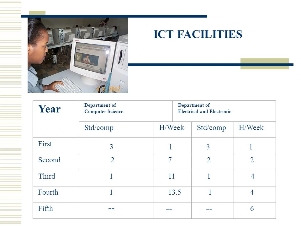 ICT FACILITIES Year Department of Computer Science Department of Electrical and Electronic Std/compH/WeekStd/compH/Week First Second 2 7 2 2 Third 1 11 1 4 Fourth 1 13.5 1 4 Fifth 6 -- 3 131
