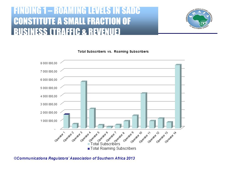 FINDING 1 – ROAMING LEVELS IN SADC CONSTITUTE A SMALL FRACTION OF BUSINESS (TRAFFIC & REVENUE) ©Communications Regulators Association of Southern Afri