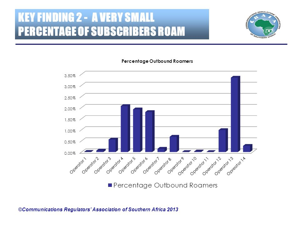 KEY FINDING 2 - A VERY SMALL PERCENTAGE OF SUBSCRIBERS ROAM ©Communications Regulators Association of Southern Africa 2013