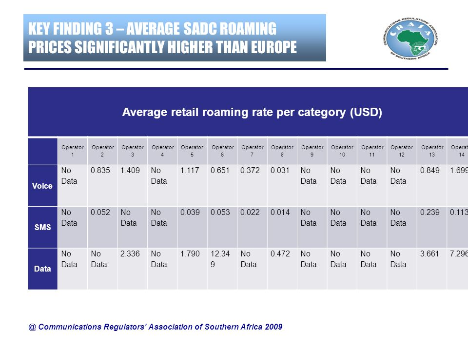 KEY FINDING 3 – AVERAGE SADC ROAMING PRICES SIGNIFICANTLY HIGHER THAN EUROPE Average retail roaming rate per category (USD) Operator 1 Operator 2 Oper