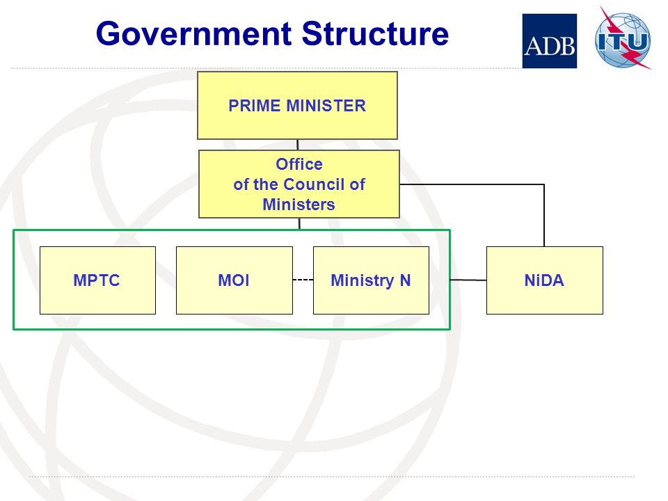 Government Structure NiDAMPTCMOIMinistry N PRIME MINISTER Office of the Council of Ministers
