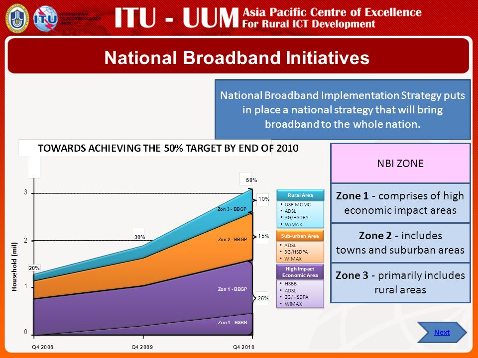Zone 1 - comprises of high economic impact areas Zone 2 - includes towns and suburban areas Zone 3 - primarily includes rural areas NBI ZONE National Broadband Initiatives National Broadband Implementation Strategy puts in place a national strategy that will bring broadband to the whole nation.