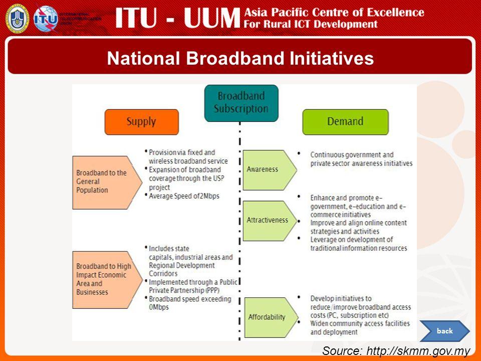 Source: http://skmm.gov.my back National Broadband Initiatives