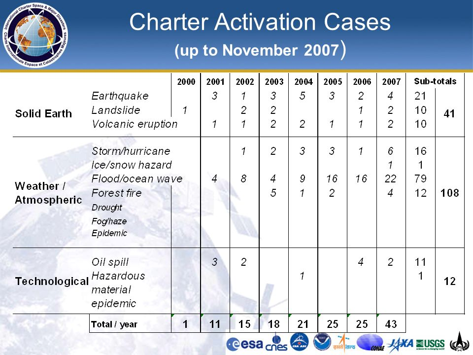 Charter Activation Cases (up to November 2007 )