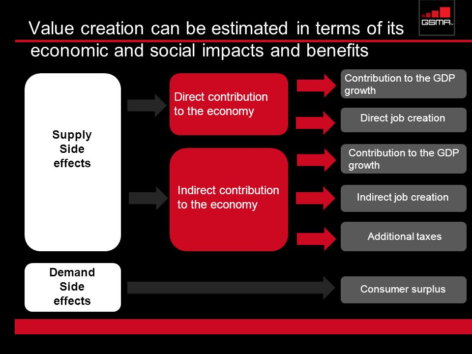 Value creation can be estimated in terms of its economic and social impacts and benefits Direct contribution to the economy Indirect contribution to t
