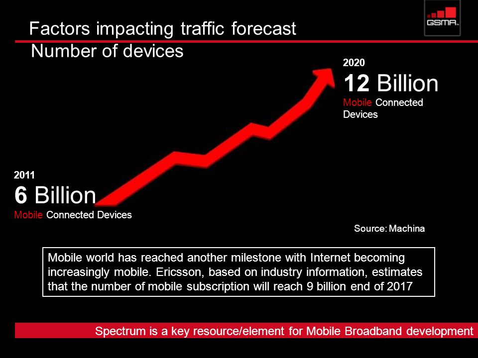 Factors impacting traffic forecast Number of devices 2020 12 Billion Mobile Connected Devices 2011 6 Billion Mobile Connected Devices Source: Machina