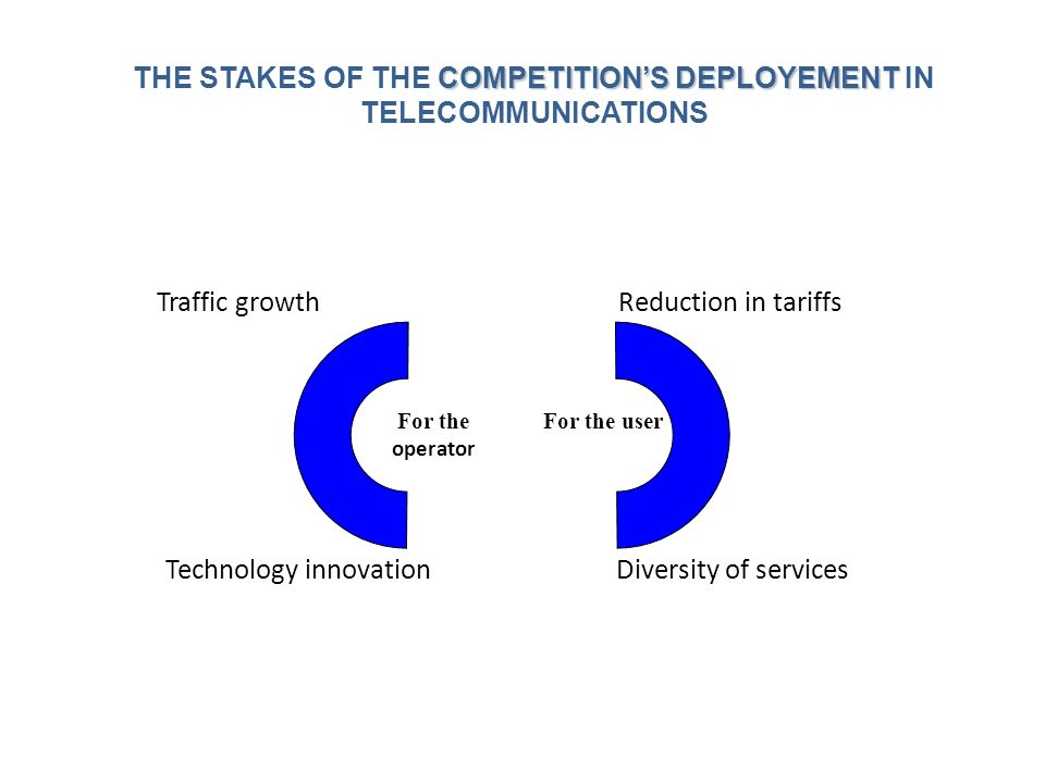 COMPETITIONS DEPLOYEMENT THE STAKES OF THE COMPETITIONS DEPLOYEMENT IN TELECOMMUNICATIONS For the userFor the operator Reduction in tariffs Diversity of services Traffic growth Technology innovation