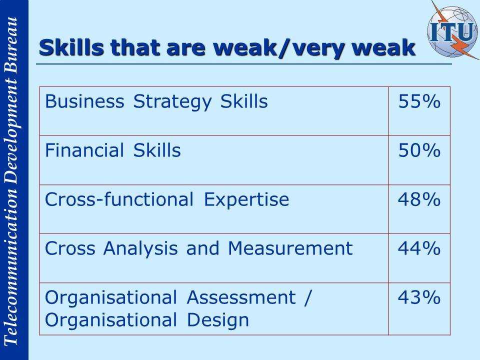 Telecommunication Development Bureau Skills that are weak/very weak Business Strategy Skills55% Financial Skills50% Cross-functional Expertise48% Cros