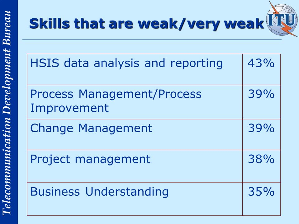 Telecommunication Development Bureau Skills that are weak/very weak HSIS data analysis and reporting43% Process Management/Process Improvement 39% Change Management39% Project management38% Business Understanding35%