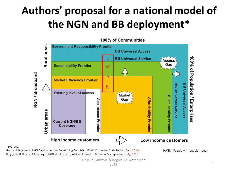 Authors proposal for a national model of the NGN and BB deployment* *Sources: Gospic & Bogojevic, NGN Deployment in Developing Countries, ITU-D Forum