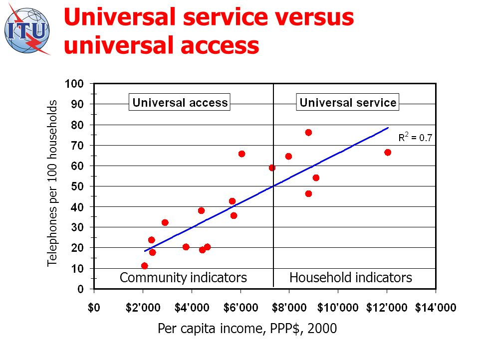 Universal service versus universal access Telephones per 100 households Per capita income, PPP$, 2000 Community indicatorsHousehold indicators