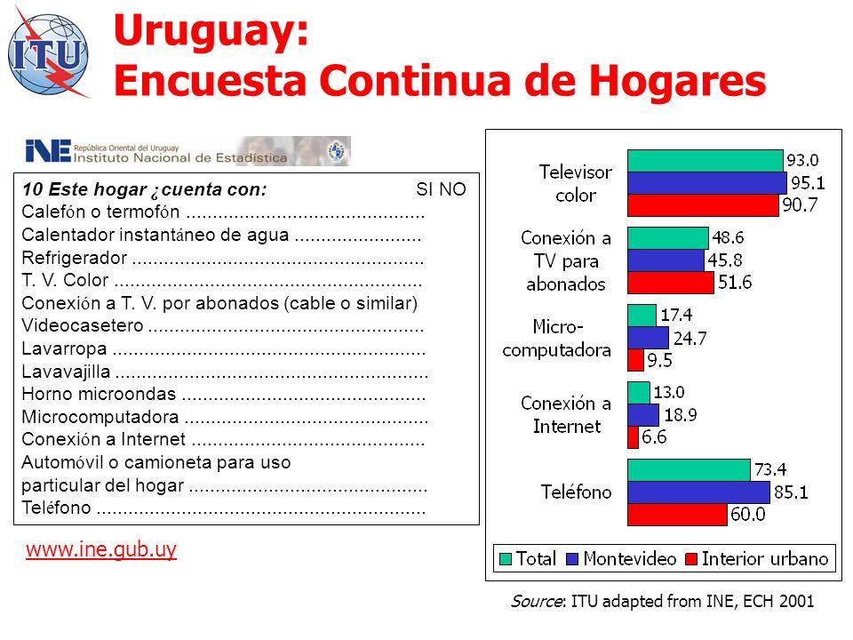 Uruguay: Encuesta Continua de Hogares 10 Este hogar ¿ cuenta con: SI NO Calef ó n o termof ó n.............................................