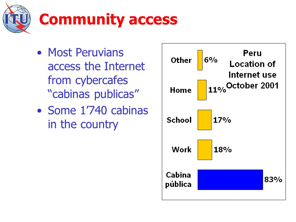 Community access Most Peruvians access the Internet from cybercafes cabinas publicas Some 1740 cabinas in the country