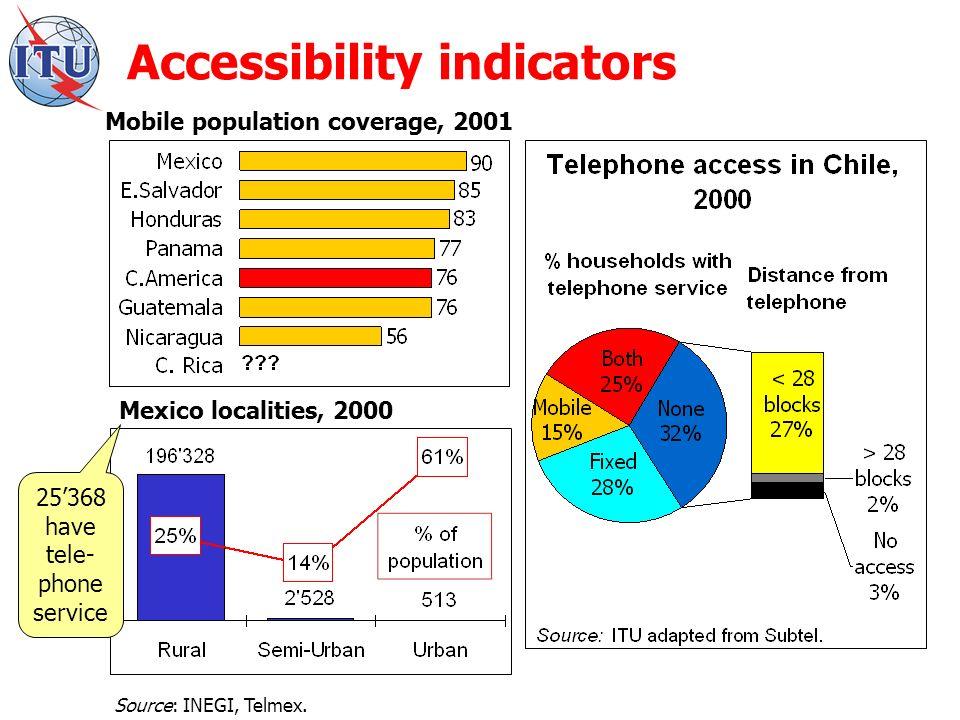 Accessibility indicators Mobile population coverage, 2001 Source: INEGI, Telmex.