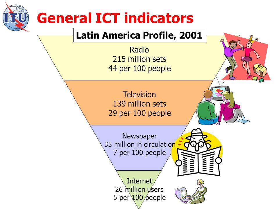 General ICT indicators Radio 215 million sets 44 per 100 people Television 139 million sets 29 per 100 people Internet 26 million users 5 per 100 people Newspaper 35 million in circulation 7 per 100 people Latin America Profile, 2001