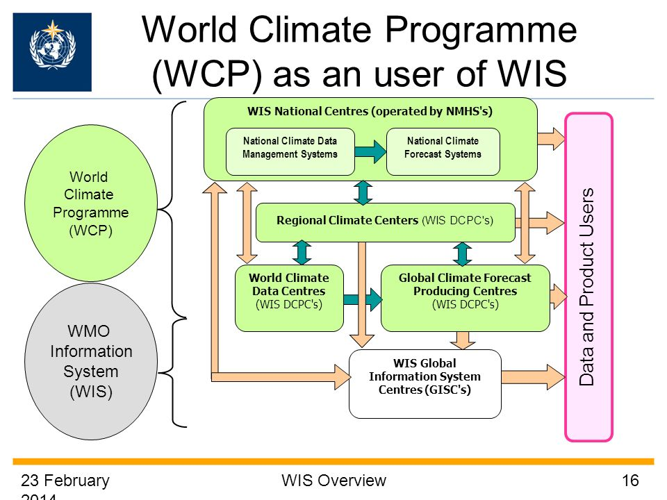 23 February 2014 WIS Overview16 World Climate Programme (WCP) as an user of WIS Data and Product Users WIS Global Information System Centres (GISC s) World Climate Programme (WCP) WMO Information System (WIS) WIS National Centres (operated by NMHS s) Regional Climate Centers (WIS DCPC s) World Climate Data Centres (WIS DCPC s) Global Climate Forecast Producing Centres (WIS DCPC s) National Climate Data Management Systems National Climate Forecast Systems