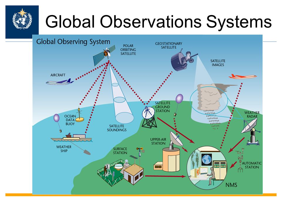 Global Observations Systems