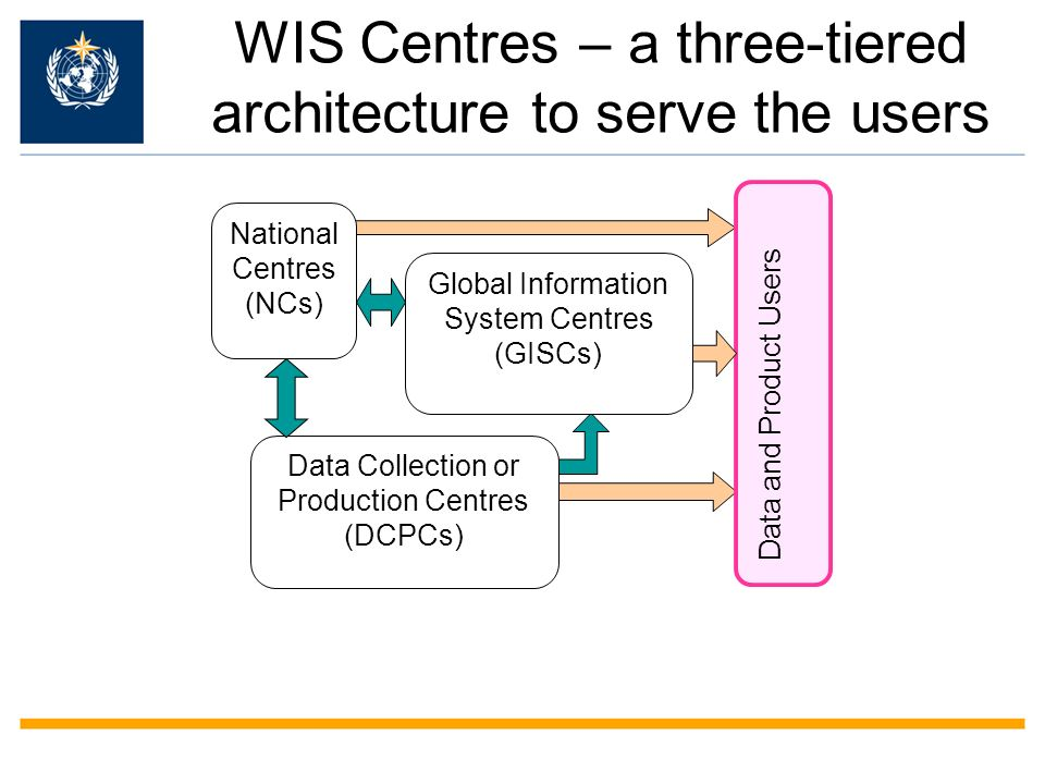 WIS Centres – a three-tiered architecture to serve the users Data and Product Users Global Information System Centres (GISCs) Data Collection or Production Centres (DCPCs) National Centres (NCs)