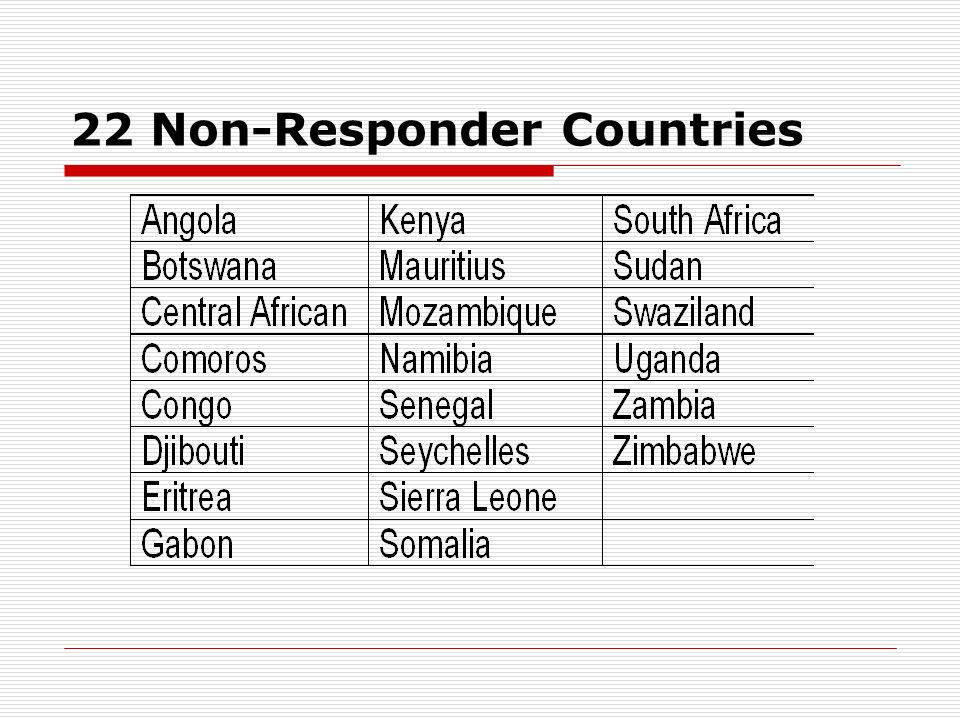 22 Non-Responder Countries