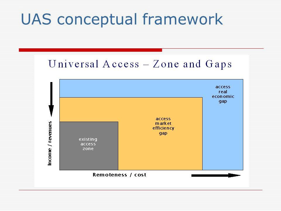 UAS conceptual framework
